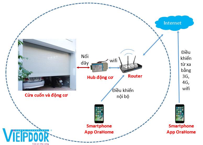 Sơ đồ điều khiển cửa cuốn bằng điện thoại di động